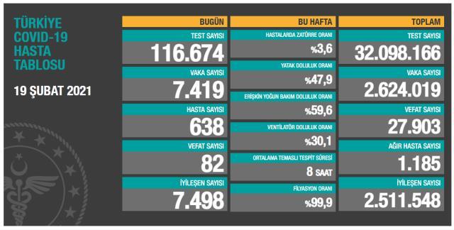 Son Dakika: Türkiye'de 19 Şubat günü koronavirüs nedeniyle 82 kişi vefat etti, 7 bin 419 yeni vaka tespit edildi