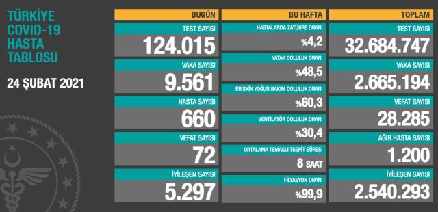 Son Dakika: Türkiye'de 24 Şubat günü koronavirüs nedeniyle 72 kişi vefat etti, 9 bin 561 yeni vaka tespit edildi