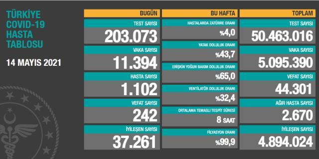 Son Dakika: Türkiye'de 14 Mayıs günü koronavirüs nedeniyle 242 kişi vefat etti, 11 bin 394 yeni vaka tespit edildi